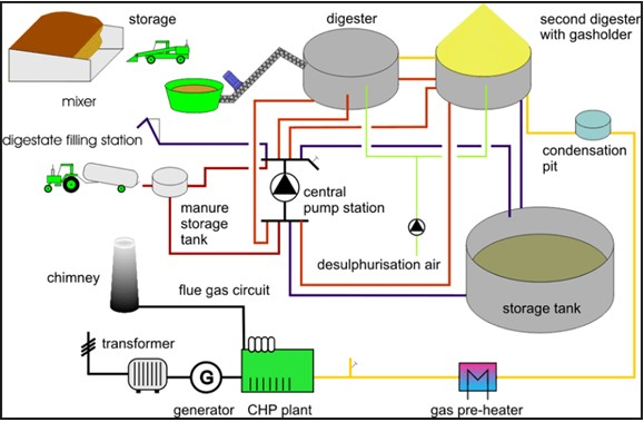 Scheme on the agricultural biogas CHP plant (Pfeifer, J. and Obernberger, I. 2007)
